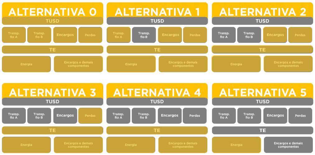 Alternativas ANEEL 482/2012