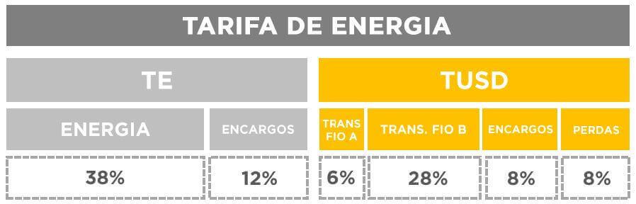 Componentes da tarfia de Energia Elétrica