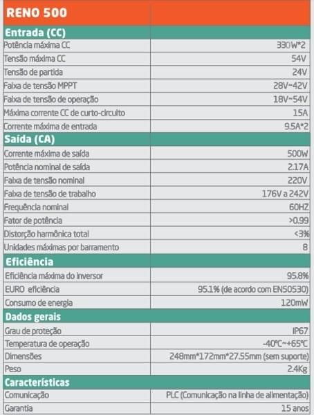 Dados Técnicos Renovigi RENO 500